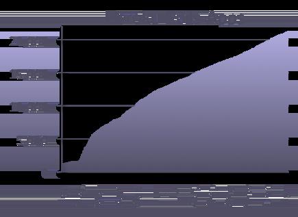Heroku Rails apps chart