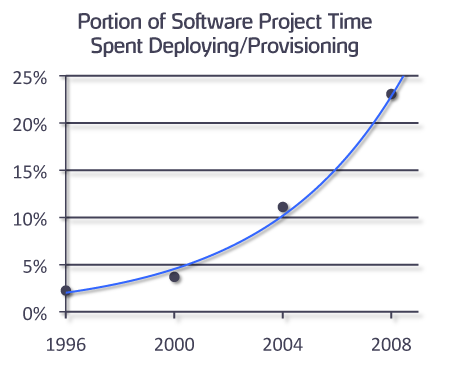 Software project time spent deploying and provisioning graph