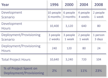 Development and deployment data points table