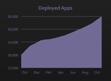 Heroku deployed apps growth chart