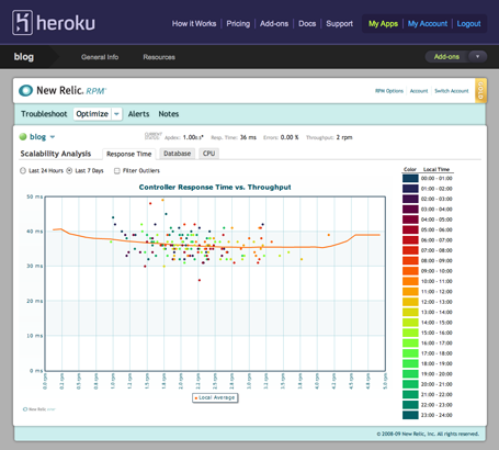 New Relic RPM Gold Add on