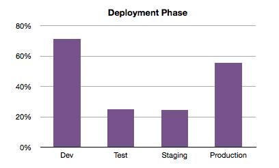 Deployment Phase bar chart