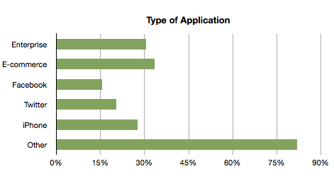 Application Types bar chart