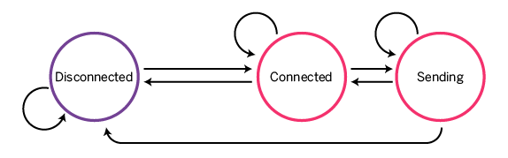 Connected-Disconnected FSM (complex)