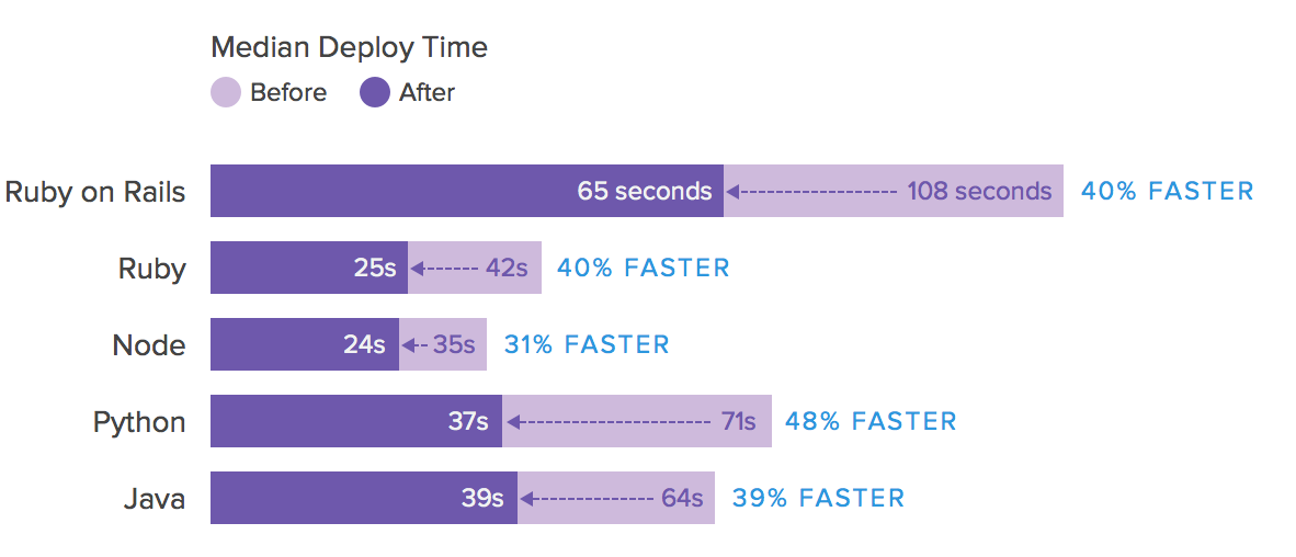 heroku_build_speed@2x