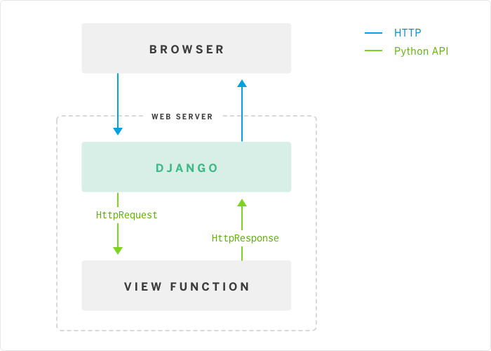 Django asgi websockets