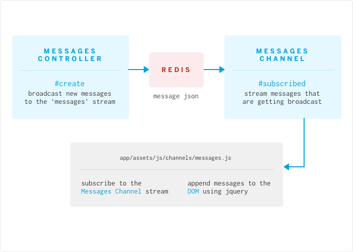 redis-messages