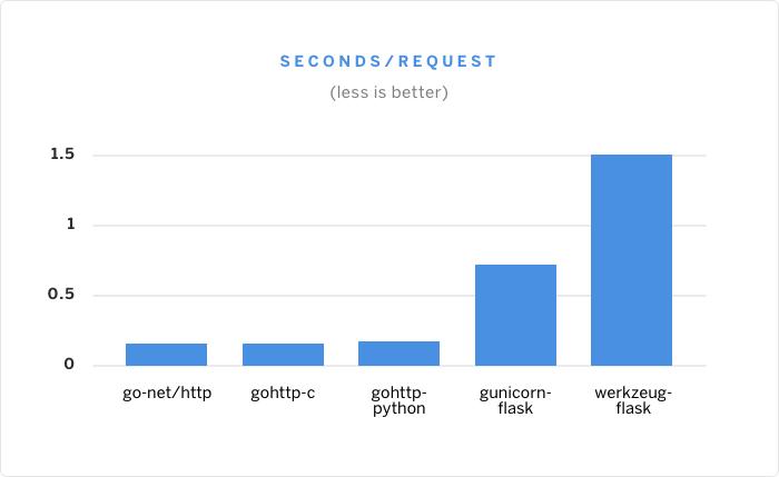 see-python-go-graph