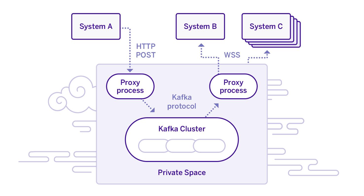 Powering the Heroku Platform API: A Distributed Systems Approach Using Streams and Apache Kafka