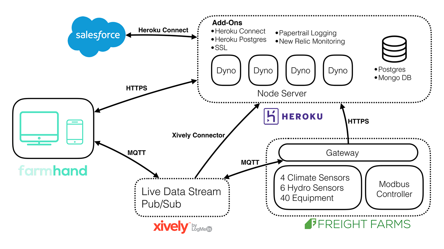 Powering the real food revolution with IoT, MQTT, and Heroku: an