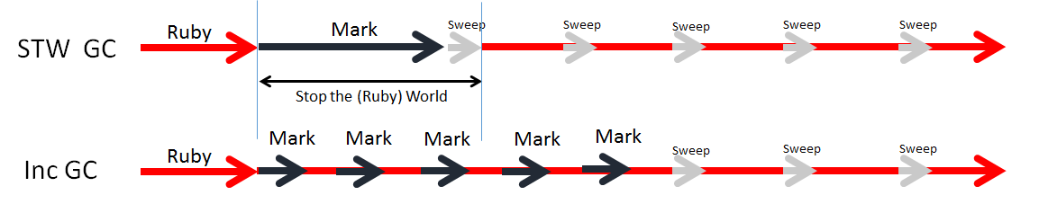Stop the world vs. incremental marking (source Heroku)
