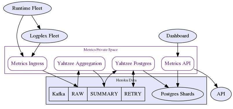 New Metrics Architecture