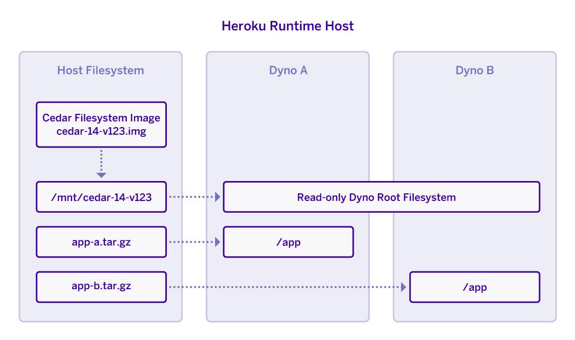 Heroku Filesystem Diagram