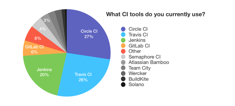 what-ci-tools