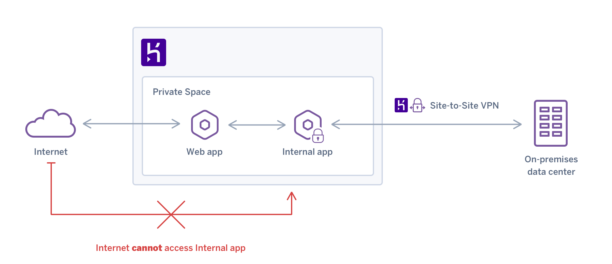 VPN Support for Heroku Private Spaces | Heroku