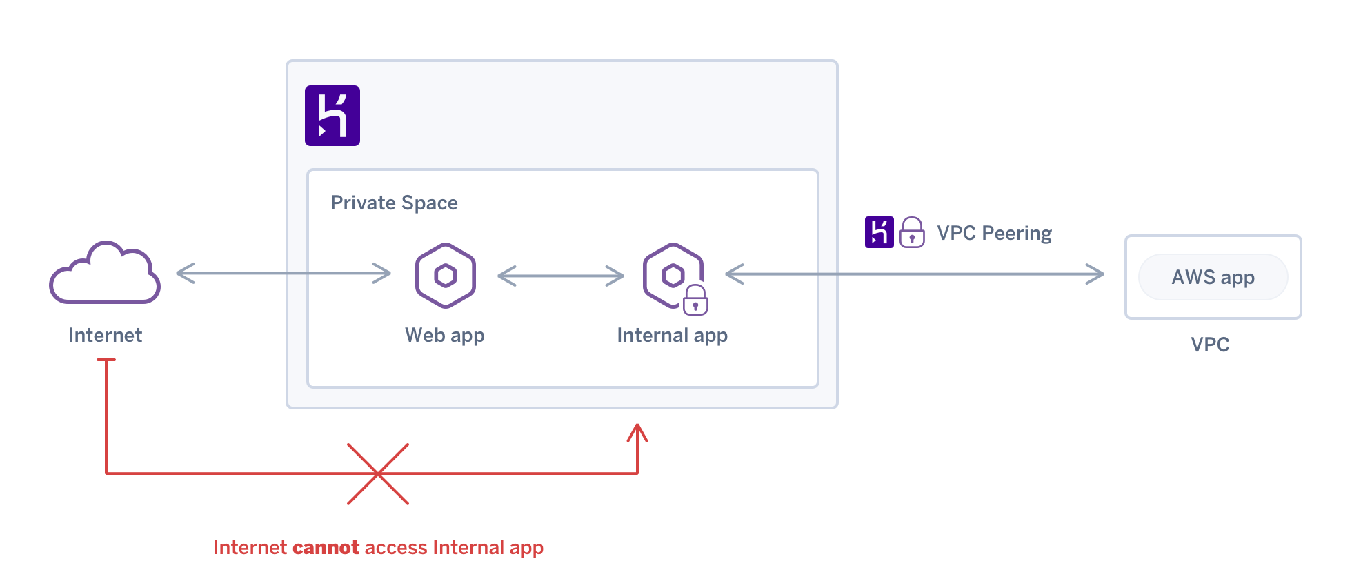 Internal Routing for Private Space Apps | Heroku