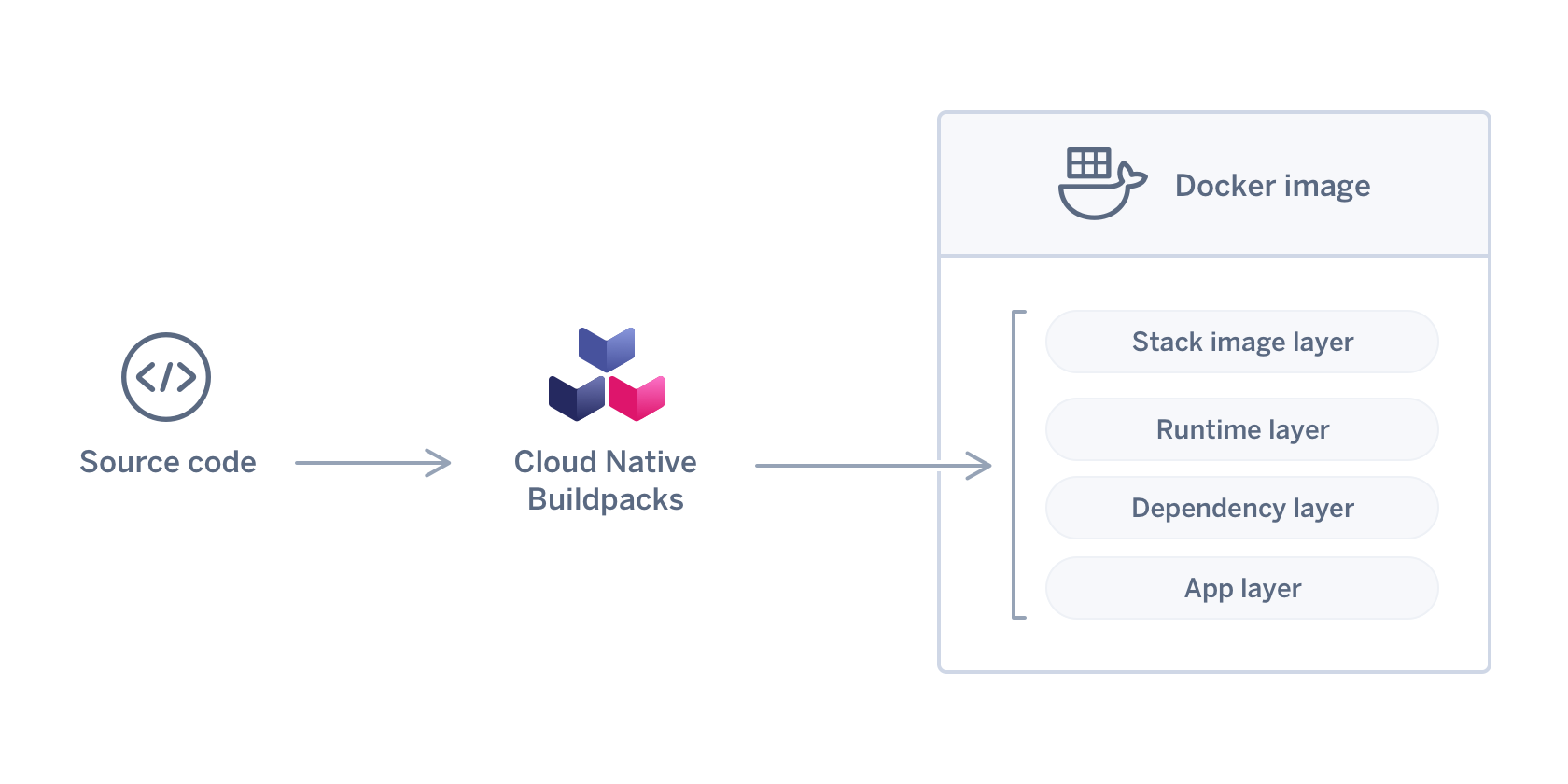 Cloud Native Buildpacks Blog Image