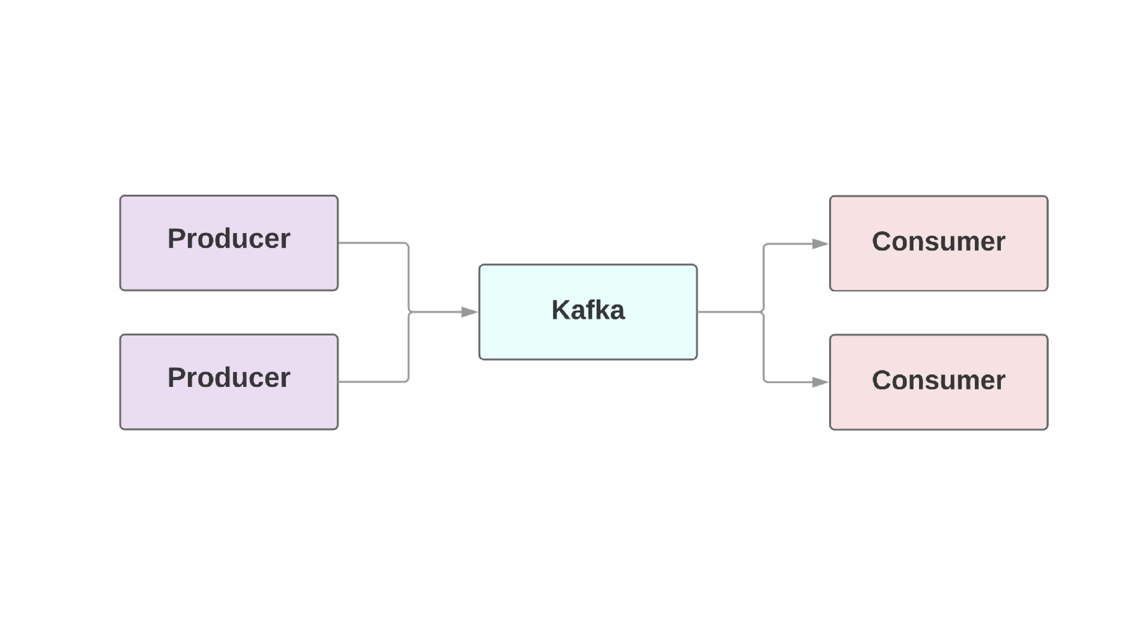 Building a Service-oriented Architecture with Rails and Kafka | Heroku