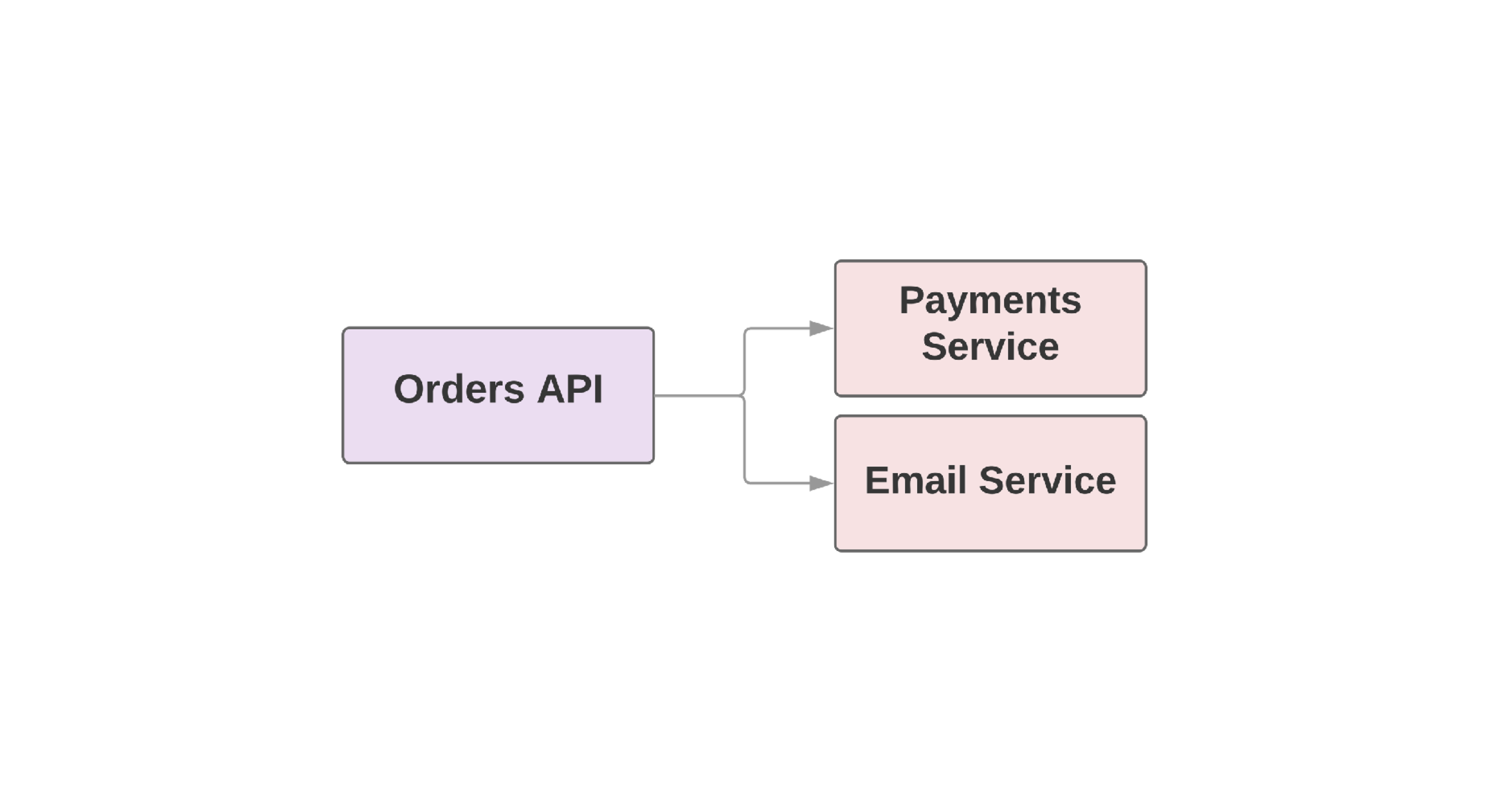 Building a Service-oriented Architecture with Rails and
