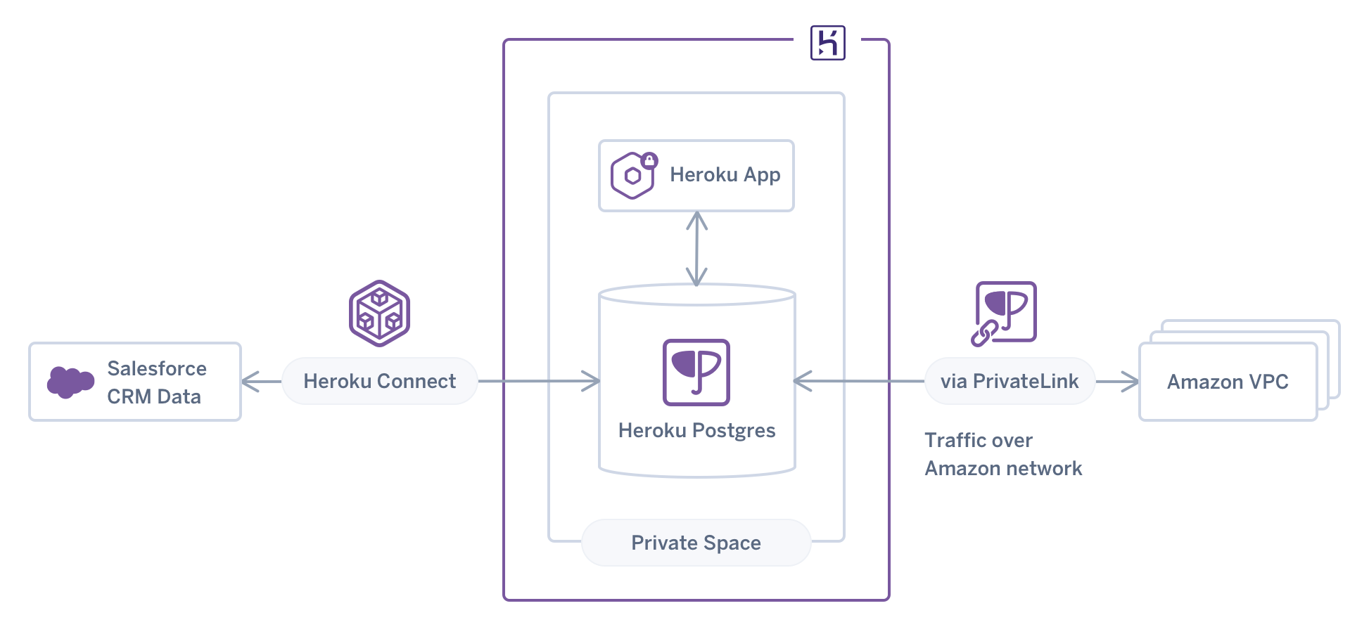 private-links-multi-vpc-diagram@2x