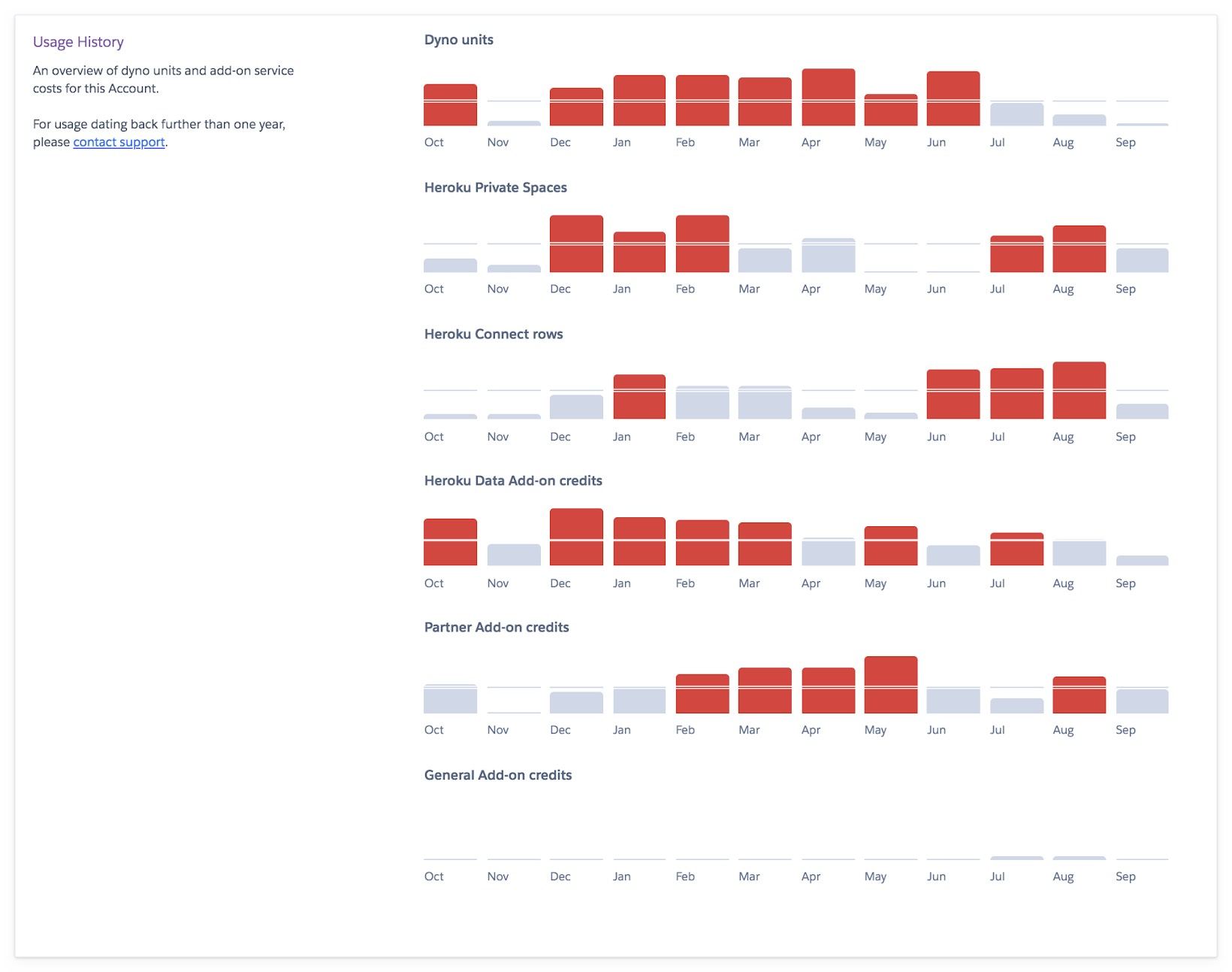 graph-blog