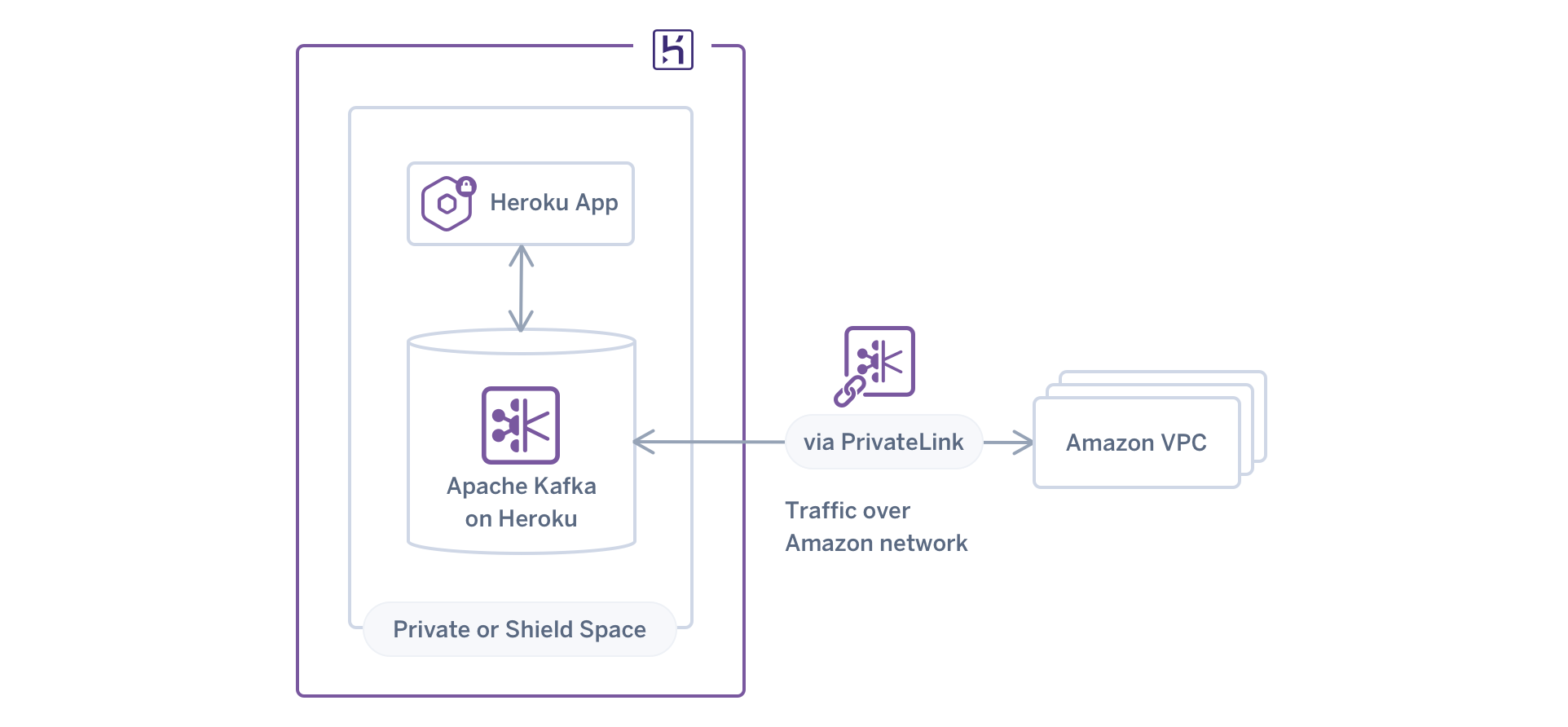 A visual showing relationships with Apache Kafka on Heroku