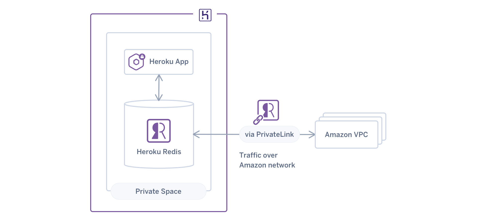 A visual showing relationships with Heroku Redis