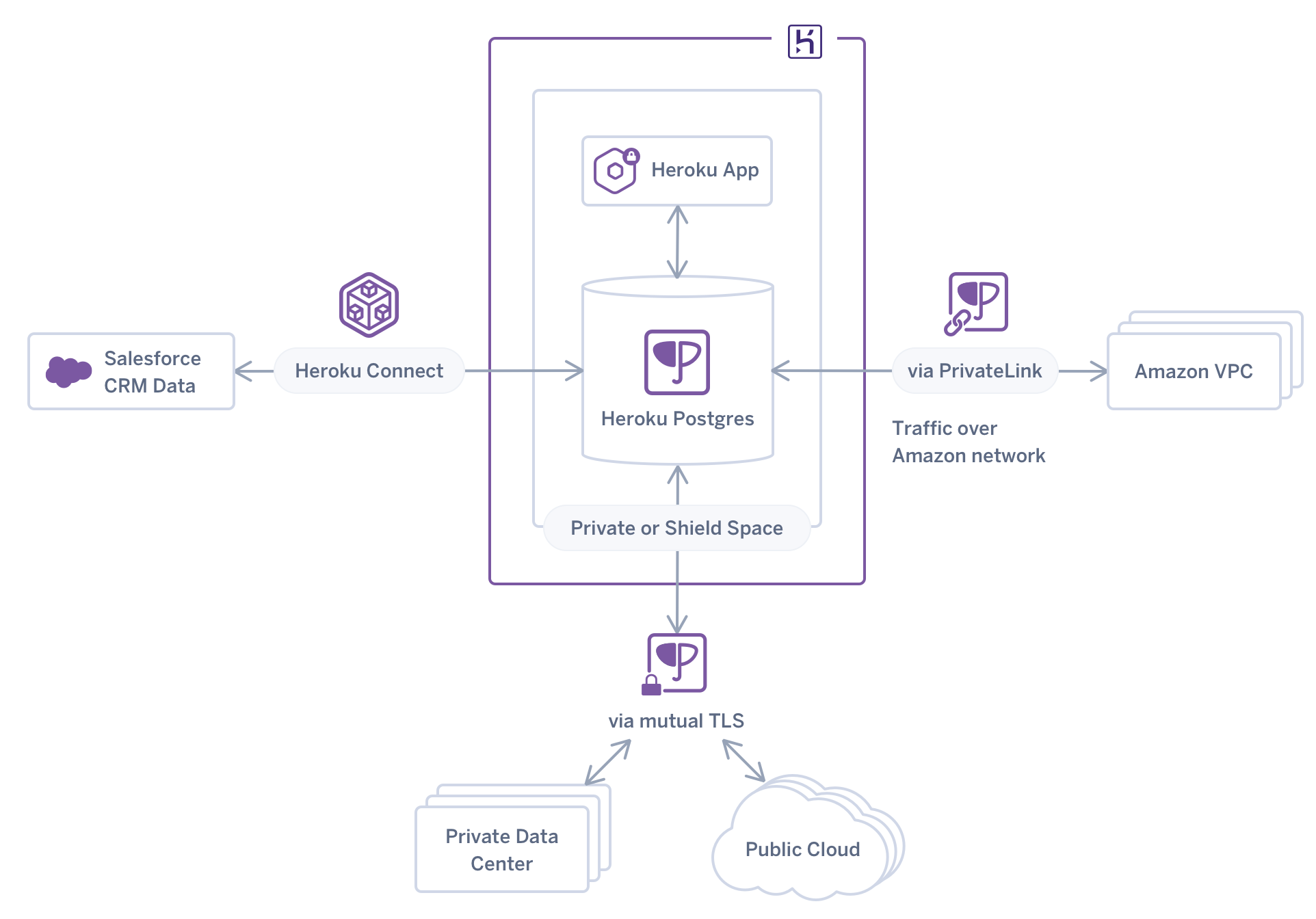 A visual showing relationships with Heroku Postgres