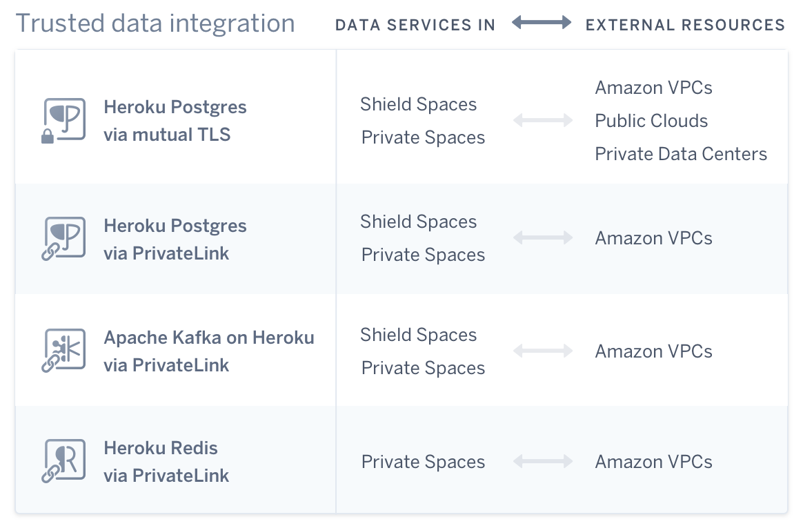 A visual showing the relationships between different Heroku products and external resources