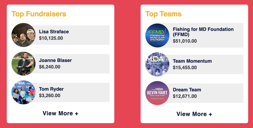 List of top MDA teams and top fundraisers