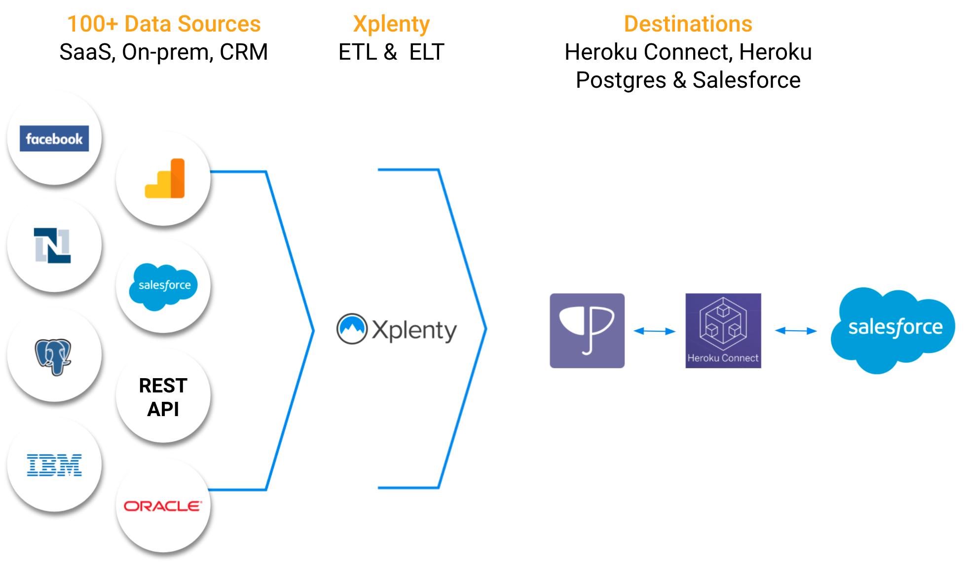 Heroku Connect and Xplenty